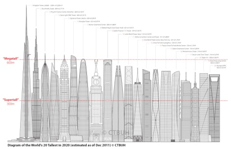 FutureTallestSkyline_GraphicLg